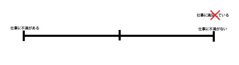 二要因理論の図